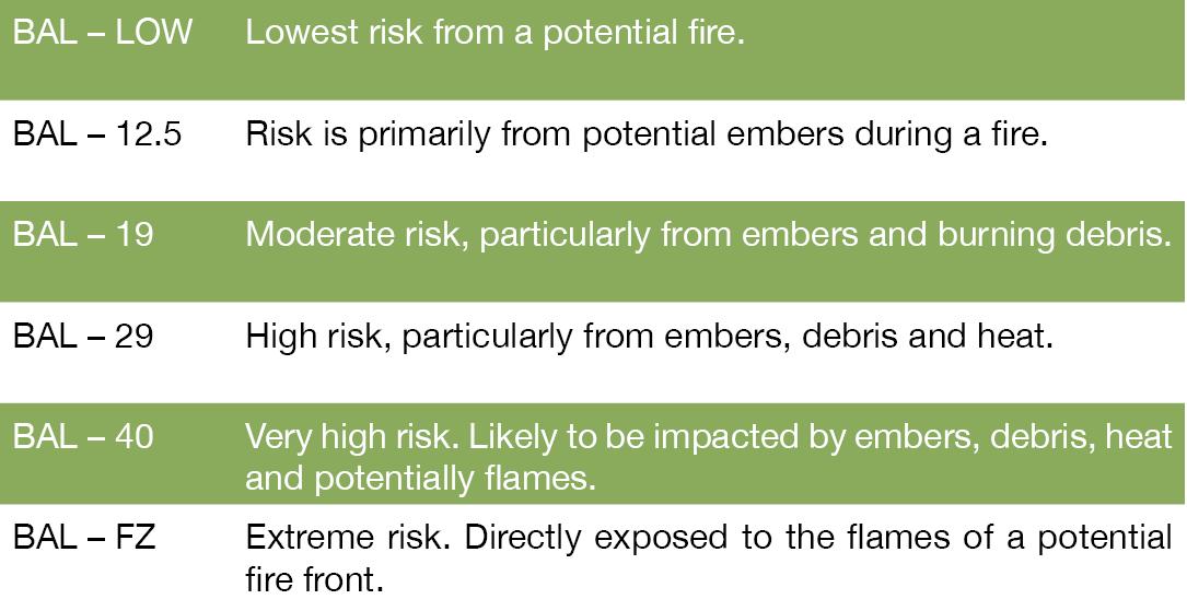 Bushfire Attack Levels Flamezone Bushfire Shutter