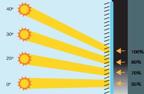 sun-angles
