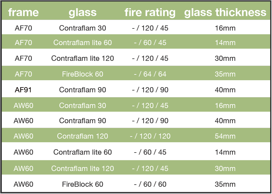 Fire Resistant Glass Roofing - Greene Fire